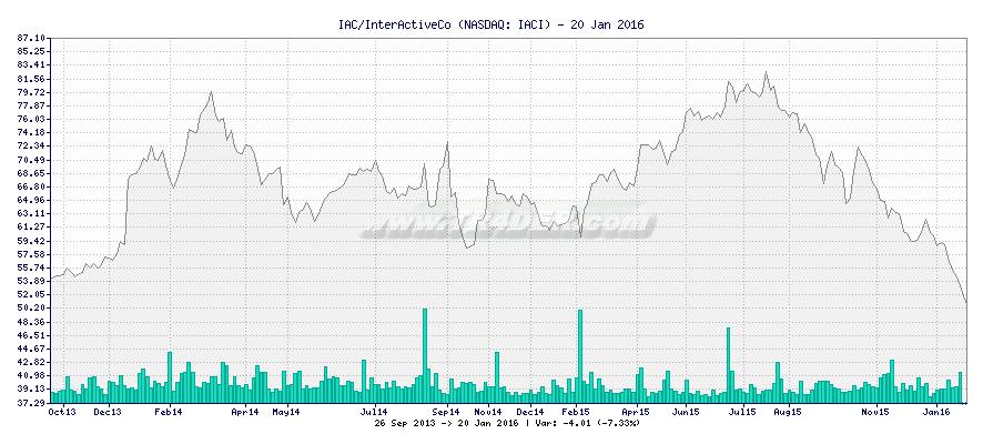 IAC/InterActiveCo -  [Ticker: IACI] chart