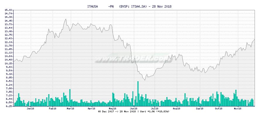 ITAUSA      -PN   -  [Ticker: ITSA4.SA] chart