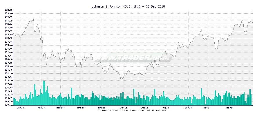 Johnson & Johnson -  [Ticker: JNJ] chart