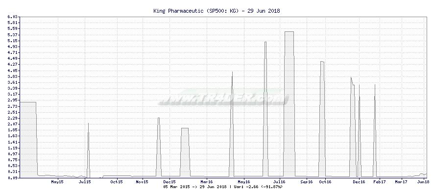 King Pharmaceutic -  [Ticker: KG] chart