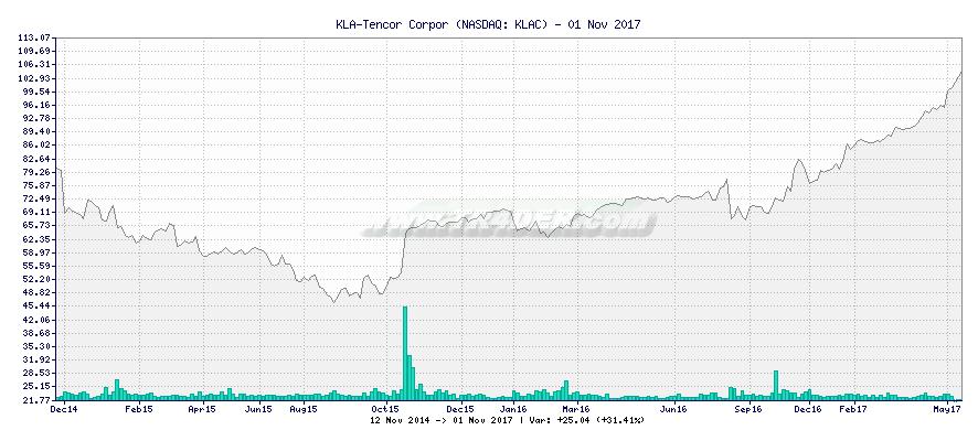 KLA-Tencor Corpor -  [Ticker: KLAC] chart