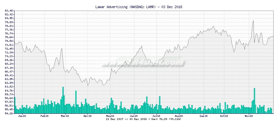 Lamar Advertising -  [Ticker: LAMR] chart