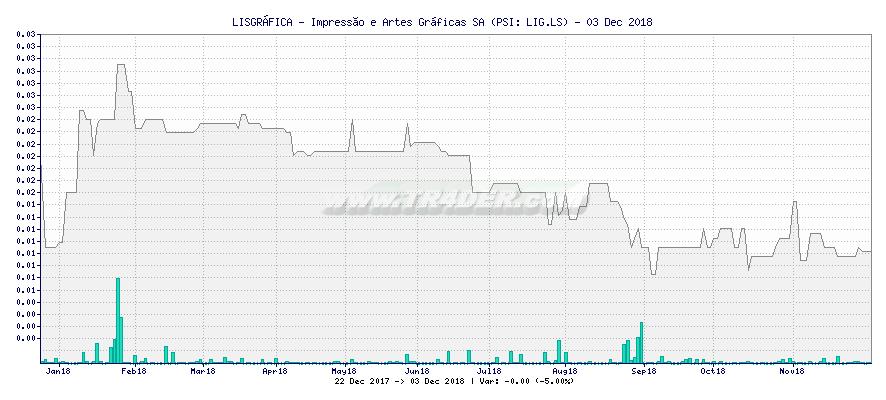 LISGRÁFICA - Impressão e Artes Gráficas SA -  [Ticker: LIG.LS] chart