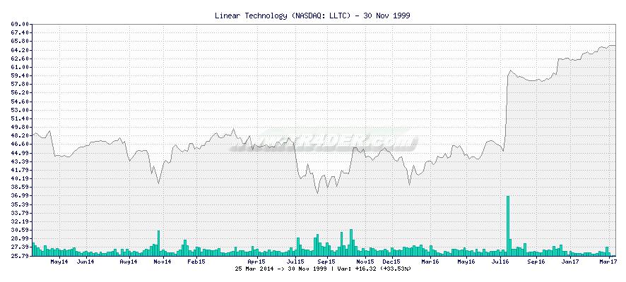 Linear Technology -  [Ticker: LLTC] chart