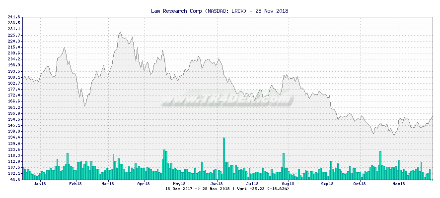 Lam Research Corp -  [Ticker: LRCX] chart
