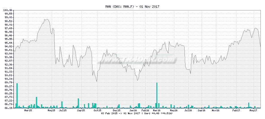MAN -  [Ticker: MAN.F] chart