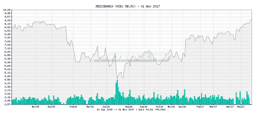 MEDIOBANCA -  [Ticker: MB.MI] chart