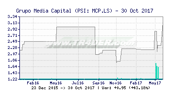 TR4DER - Grupo Media Capital [MCP LS] Chart and Summary