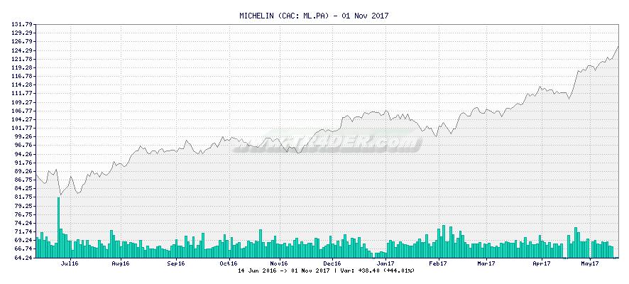 MICHELIN -  [Ticker: ML.PA] chart