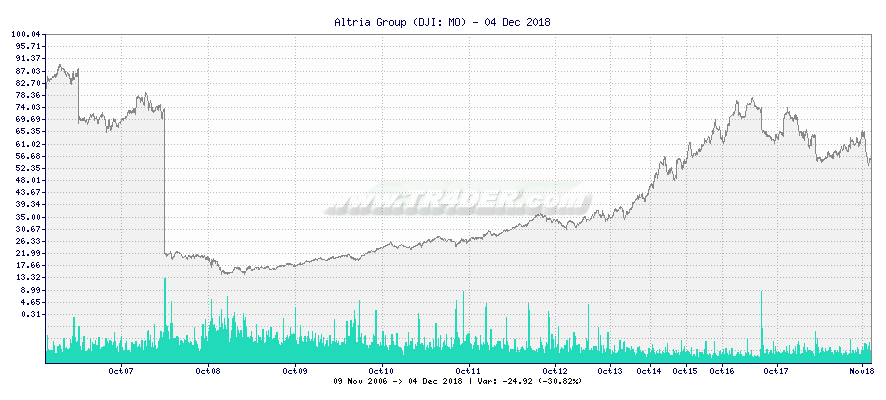 Altria Group -  [Ticker: MO] chart