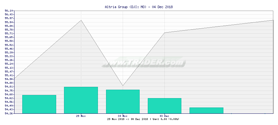Altria Group -  [Ticker: MO] chart