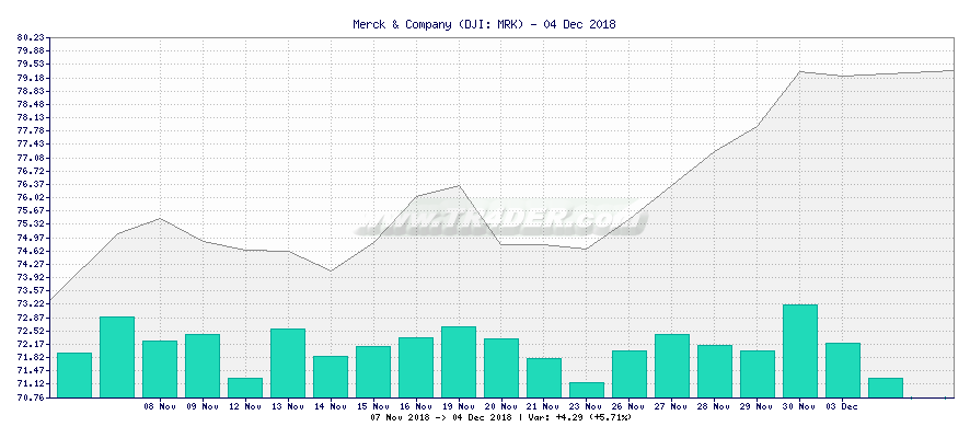 Merck & Company -  [Ticker: MRK] chart