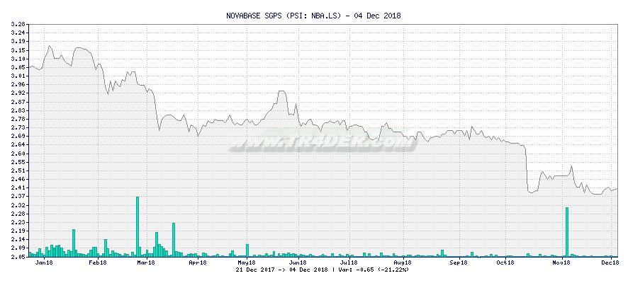 NOVABASE SGPS -  [Ticker: NBA.LS] chart
