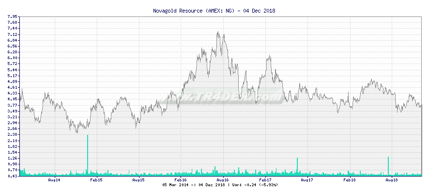Novagold Resource -  [Ticker: NG] chart