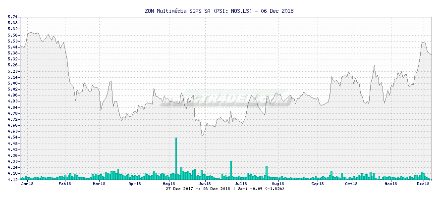 ZON Multimédia SGPS SA -  [Ticker: NOS.LS] chart
