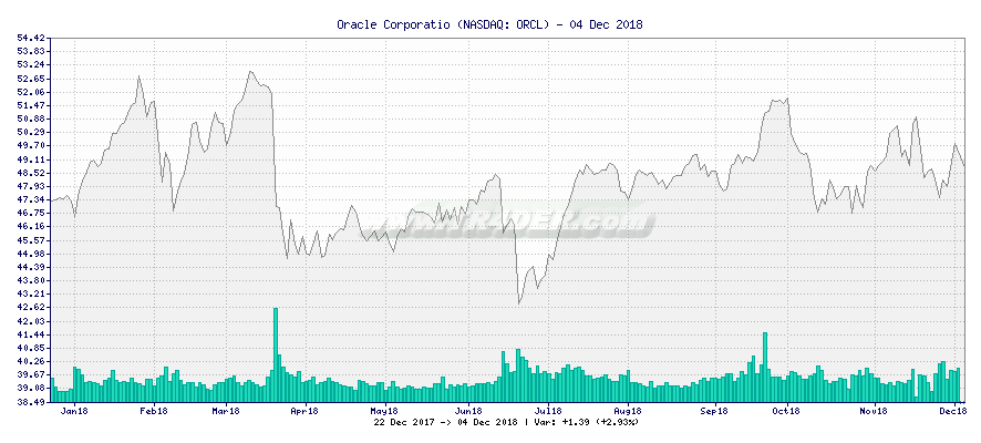 Oracle Corporatio -  [Ticker: ORCL] chart