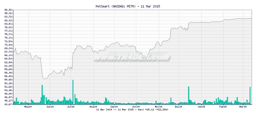 PetSmart -  [Ticker: PETM] chart