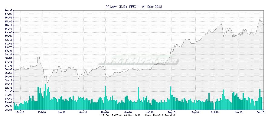 Pfizer -  [Ticker: PFE] chart
