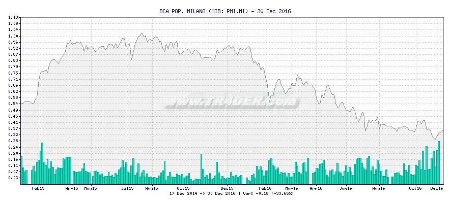 BCA POP. MILANO -  [Ticker: PMI.MI] chart