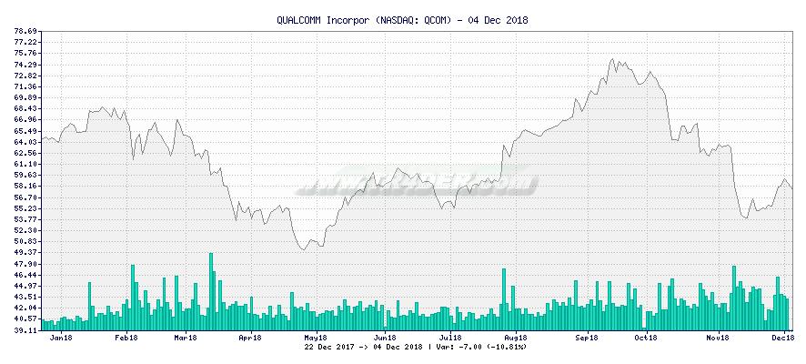 QUALCOMM Incorpor -  [Ticker: QCOM] chart