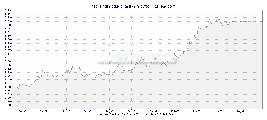 RIO NARCEA GOLD O -  [Ticker: RNG.TO] chart