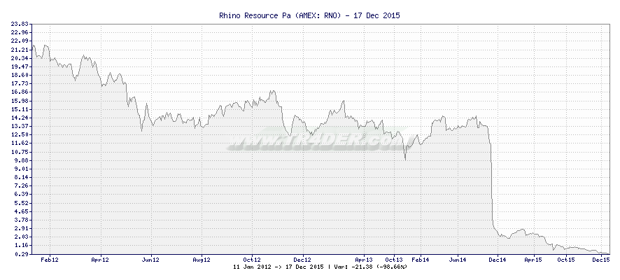 Rhino Resource Partners LP Comm -  [Ticker: RNO] chart