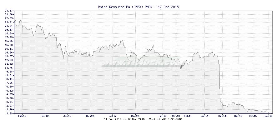 Rhino Resource Pa -  [Ticker: RNO] chart