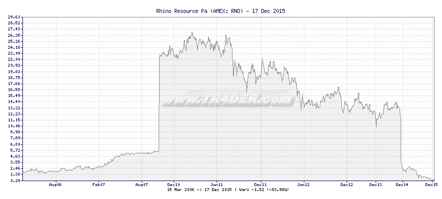 Rhino Resource Pa -  [Ticker: RNO] chart