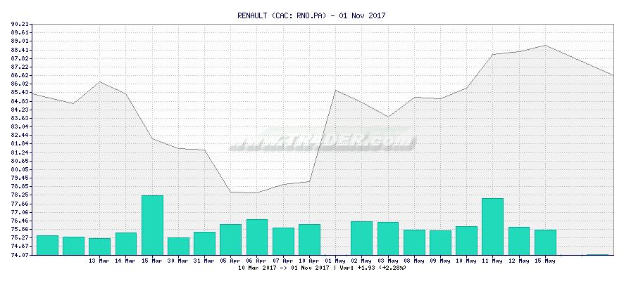 RENAULT -  [Ticker: RNO.PA] chart