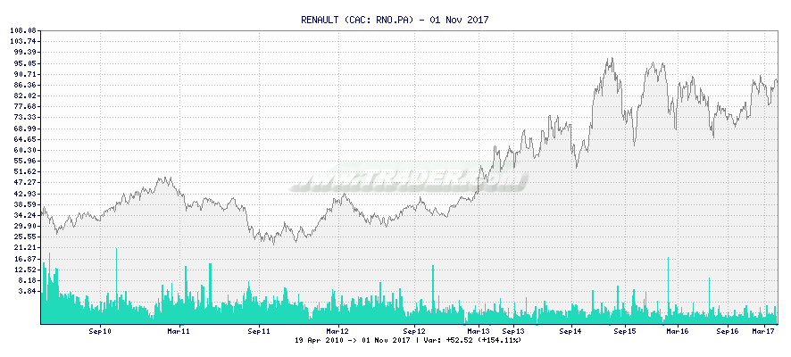 RENAULT -  [Ticker: RNO.PA] chart