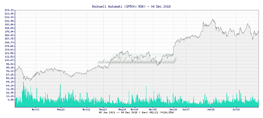 Rockwell Automation -  [Ticker: ROK] chart