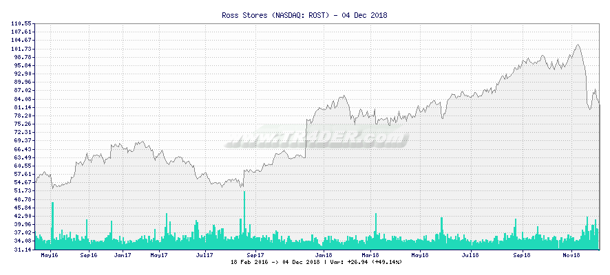 Ross Stores -  [Ticker: ROST] chart