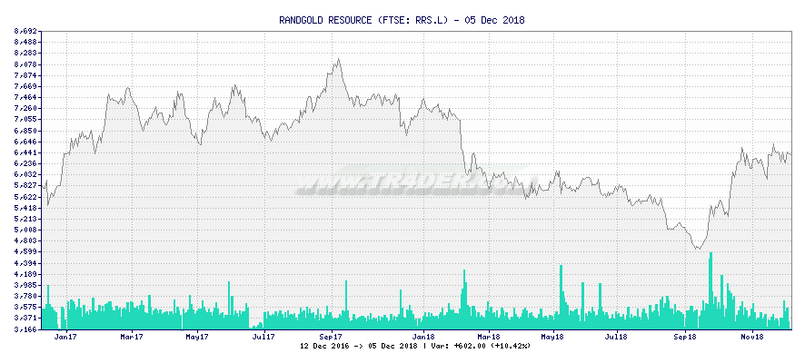 RANDGOLD RESOURCE -  [Ticker: RRS.L] chart