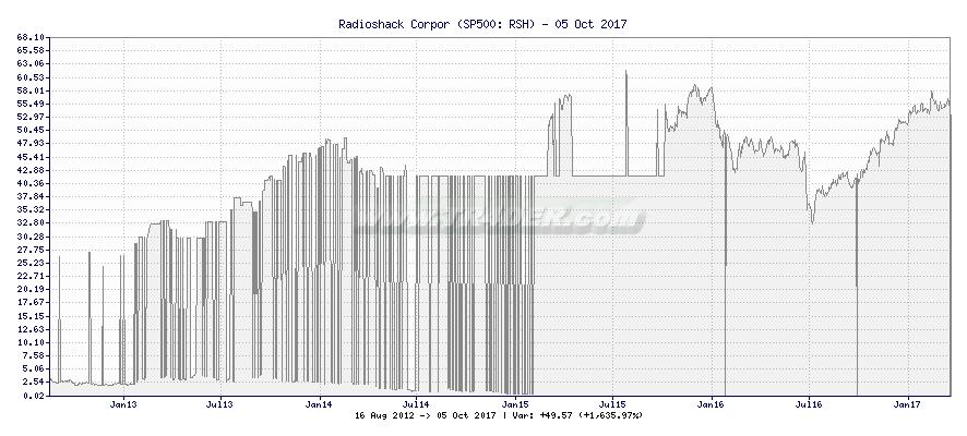 RadioShack Corp. -  [Ticker: RSH] chart