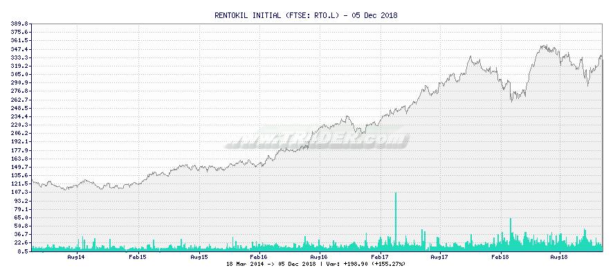 RENTOKIL INITIAL -  [Ticker: RTO.L] chart