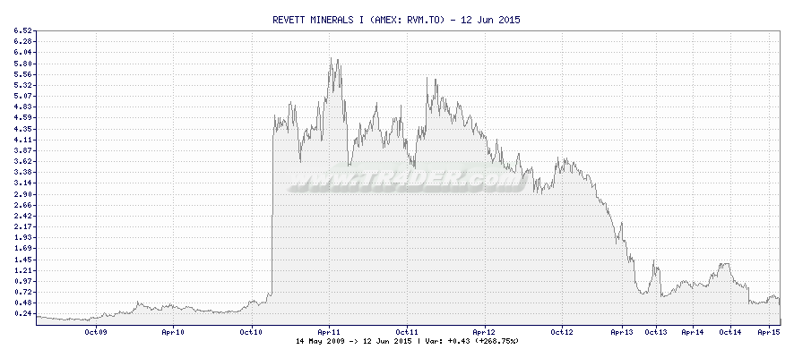 REVETT MINERALS I -  [Ticker: RVM.TO] chart