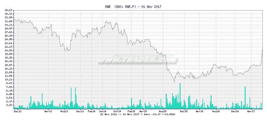 RWE  -  [Ticker: RWE.F] chart
