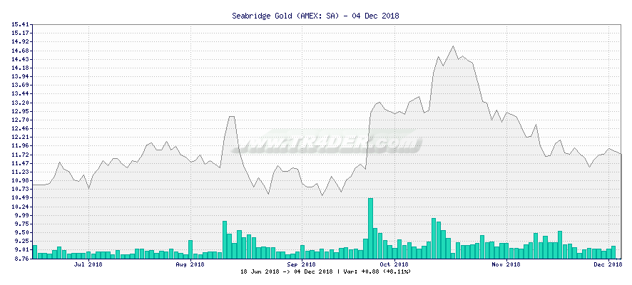Seabridge Gold -  [Ticker: SA] chart
