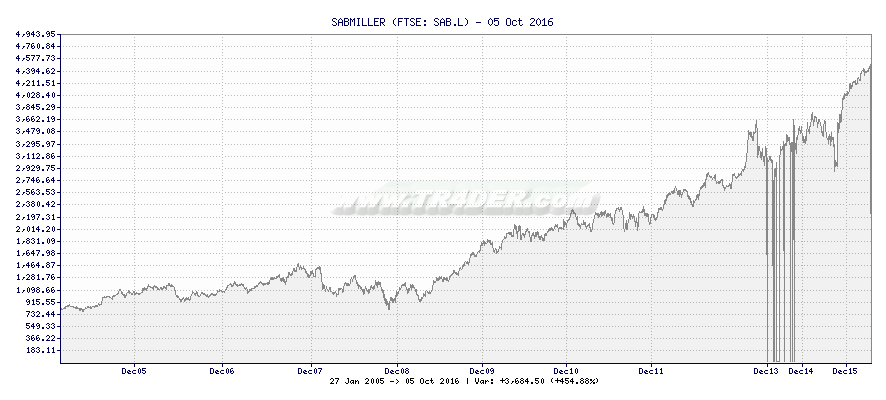 Tr4der Sabmiller Sabl 10 Year Chart And Summary