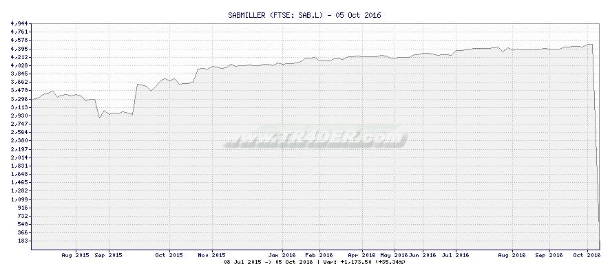 SABMILLER -  [Ticker: SAB.L] chart