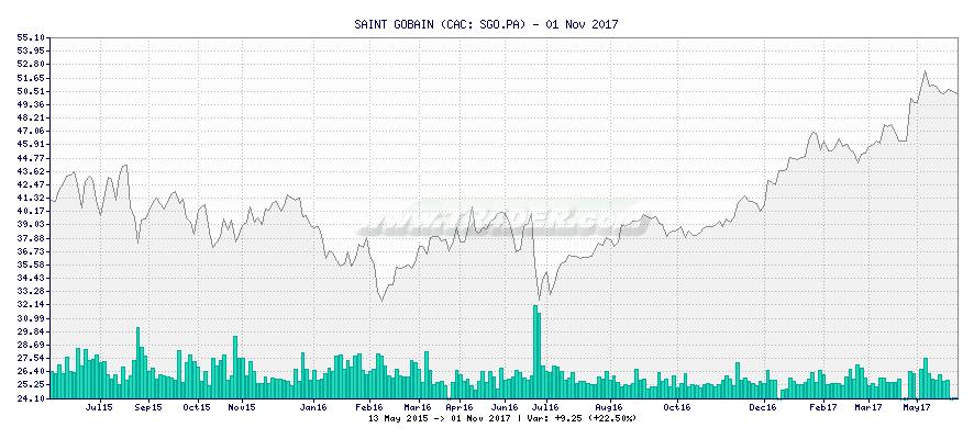 SAINT GOBAIN -  [Ticker: SGO.PA] chart