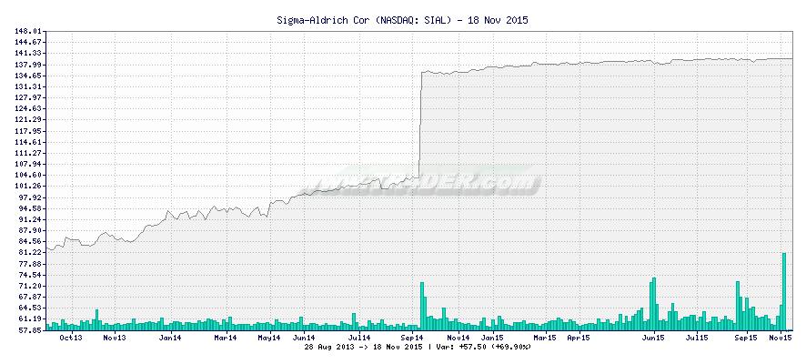 Sigma-Aldrich Cor -  [Ticker: SIAL] chart
