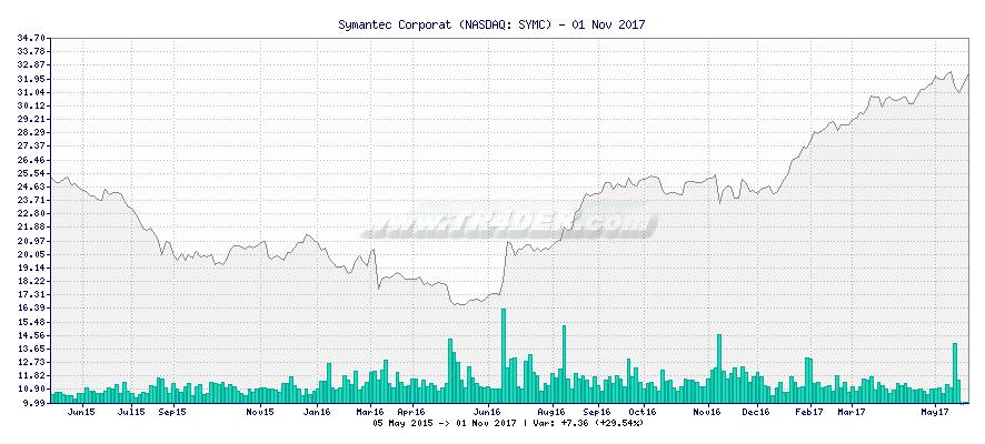 Symantec Corporat -  [Ticker: SYMC] chart