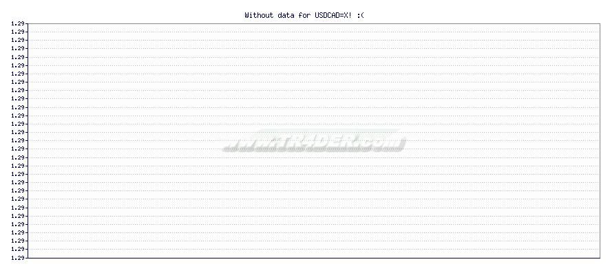 USD to CAD -  [Ticker: USDCAD=X] chart