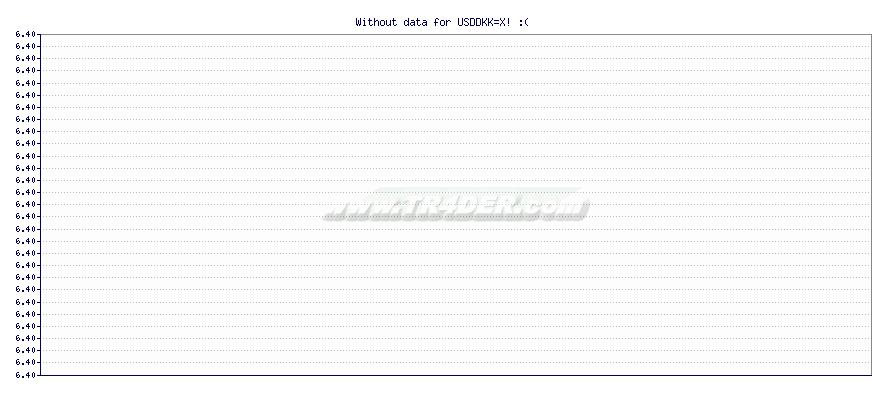 USD to DKK -  [Ticker: USDDKK=X] chart