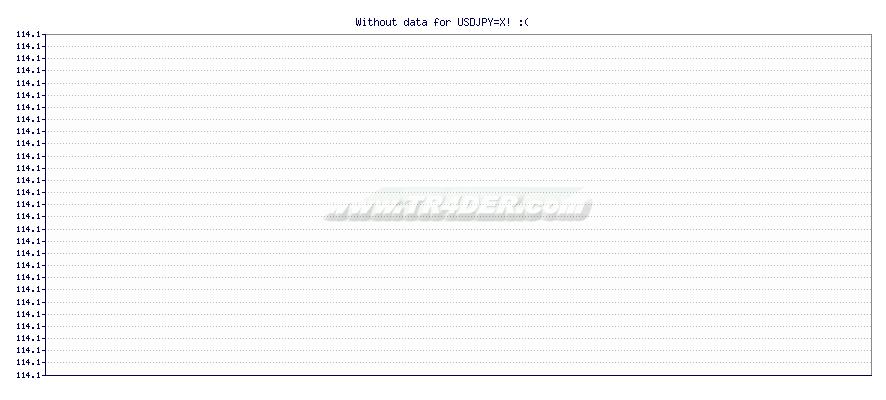 USD to JPY -  [Ticker: USDJPY=X] chart