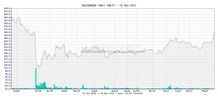 VOLKSWAGEN -  [Ticker: VOW.F] chart