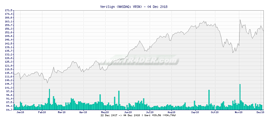 VeriSign -  [Ticker: VRSN] chart