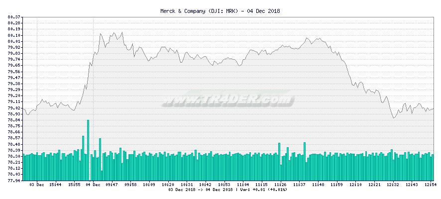 Merck & Company -  [Ticker: MRK] chart