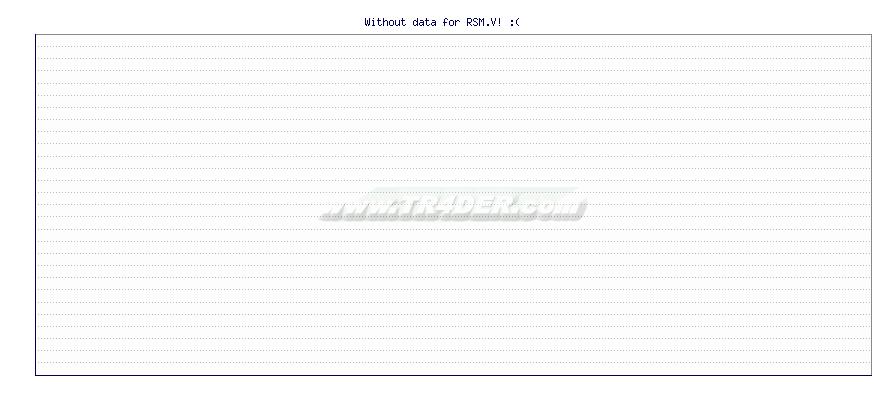 .ua-wk534 .type_tabbar .type_tuc .login-menu-pointer{top:93%}.type_tabbar .type_tuc .y-menu li{displ -  [Ticker: RSM.V] chart